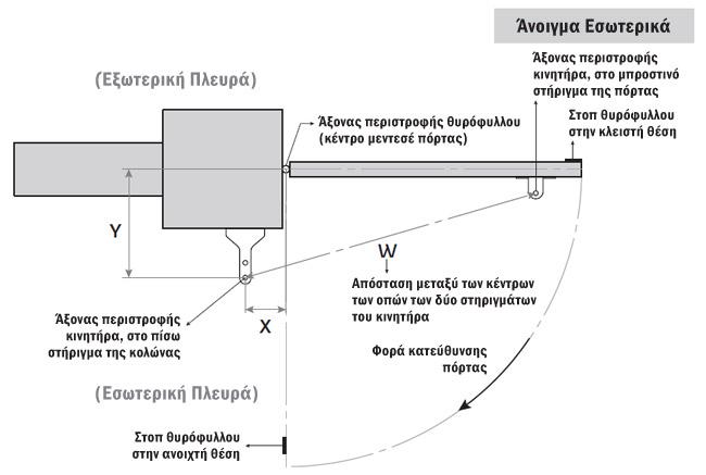 Τοποθέτηση μηχανισμών Lince